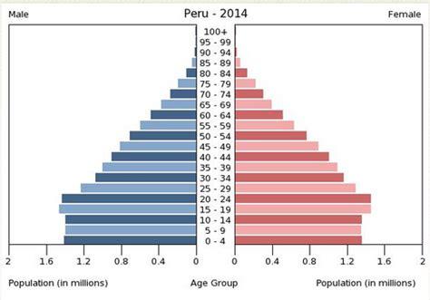 poblacion de peru desde 1970 per 250 la revelaci 243 n de sudam 233 rica carta financiera