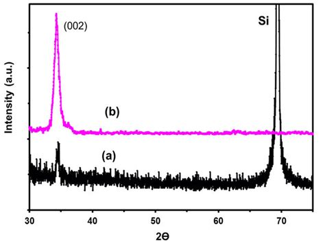 xrd pattern si improved low temperature aqueous synthesis of zno nanorods