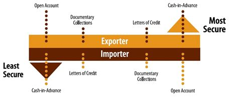 Finance Against Letter Of Credit International Payment Terms Lc Payment Methods In International Trade