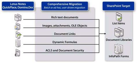 migrate lotus notes to sharepoint migrating lotus notes domino data to microsoft office