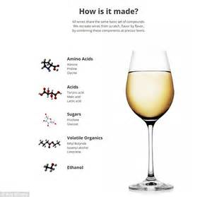 How Is Home by Synthetic Wine Made From Water But No Grapes Can Be Made