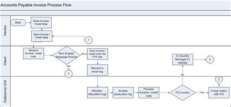 accounts payable workflow process processes ap invoice processing workflow the finance how