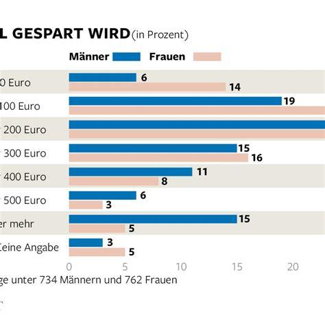 deutsche bank edelmetalle forsa sparerkompass 2015 deutsche sparen f 252 r m 246 bel und