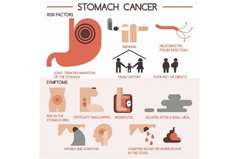 symptoms of stomach cancer in dogs cancer symptoms images