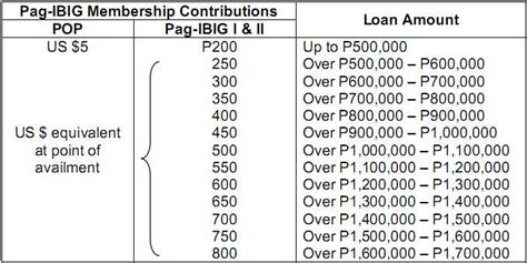 pagibig housing loan calculator pagibig table 2016 newhairstylesformen2014 com