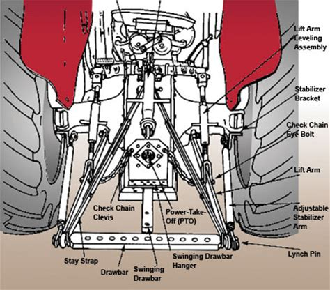 3 point hitch dimensions diagram what category 3 point hitch do i