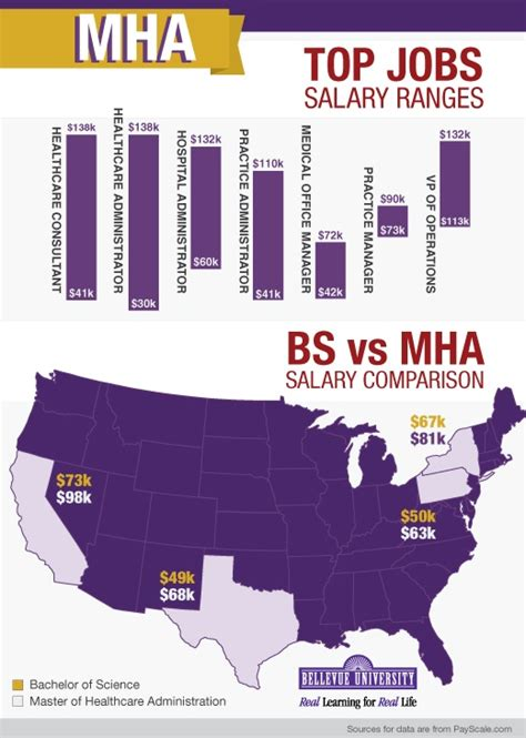 Mba With A Concentration In Healthcare Administration Salary by 16 Best Employee Benefits Wellness Infographics Images