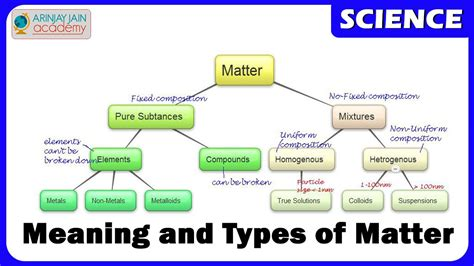 what is matter meaning matter meaning and types state of matter chemistry