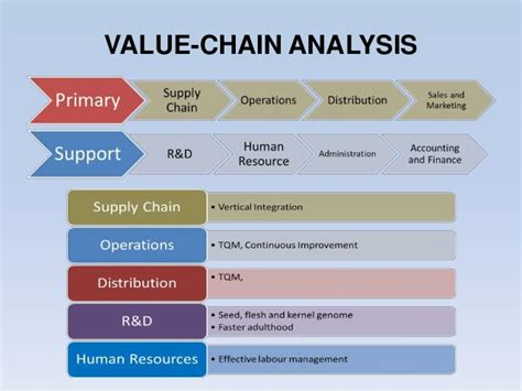 chemical value chain analysis pictures to pin on