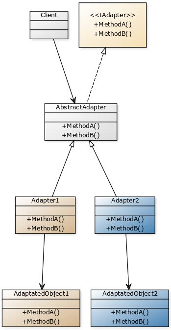 design pattern adaptor design pattern adapter blog net