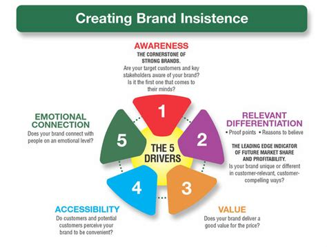 branding in five and brand equity branding strategy insider