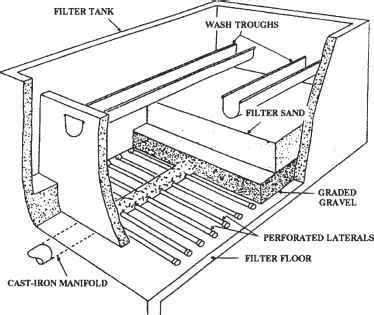 design criteria for granular filters granular media filtration drinking water climate