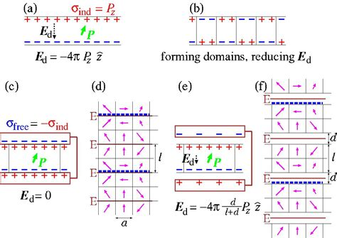 capacitor dielectric dynamics molecular dynamics simulations of hysteresis loops for batio3 ferroelectric thin capacitors