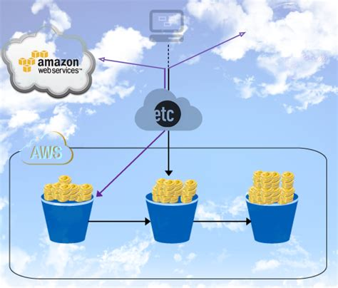 amazon ethereum amazon aws ethereum cloud mining tutorial 12 step guide to