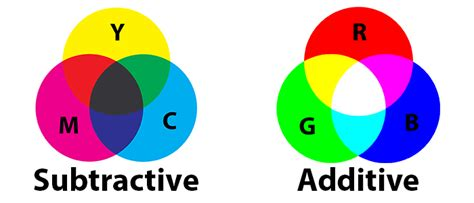 additive color definition why do printers use cmyk ink instead of rgb make tech