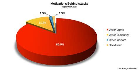 attack statistics september 2017 cyber attacks statistics hackmageddon