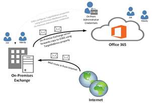 Office 365 Mail Flow Not Working Clint Boessen S Office 365 Migration Solutions For