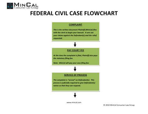civil litigation flowchart civil litigation flow chart car interior design