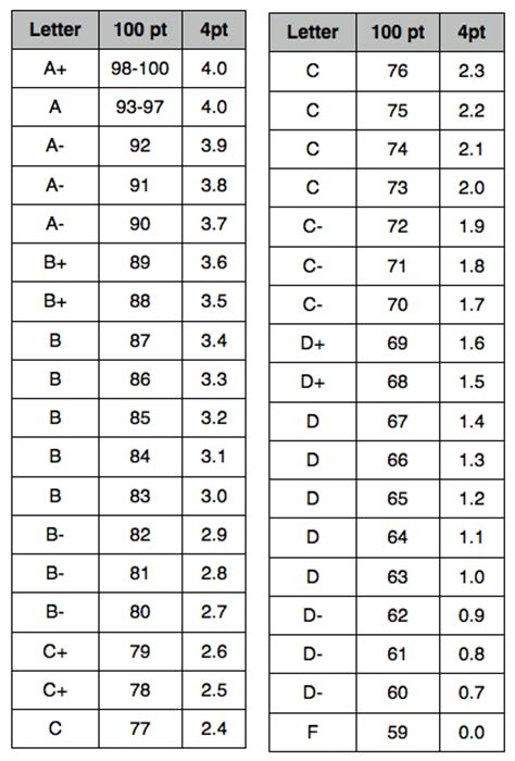 Lsu Home Decor Grading Scale