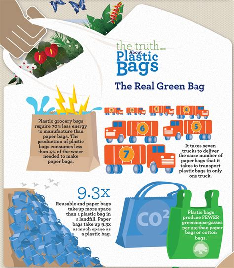 Plastic Bags What The Fuss Should Really Be About by Why Should Plastic Bags Be Banned Best Bag 2018