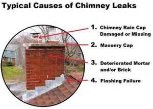 Chimney Leaks In Heavy - signs that your chimney needs attention