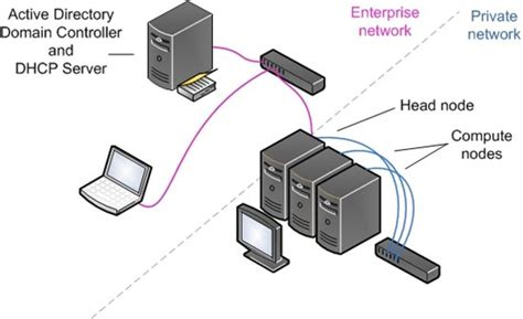 cluster computing architecture diagram diy supercomputing how to build a small windows hpc
