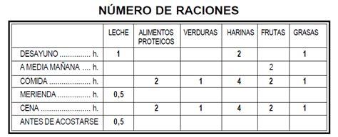 tabla de alimentos por puntos la dieta por intercambios nutrici 243 n a las 6