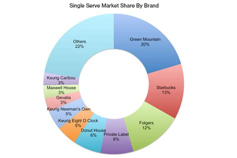 Post «Green Mountain Gains as Starbucks Surges in a Crowded K Cup Market» in blog
