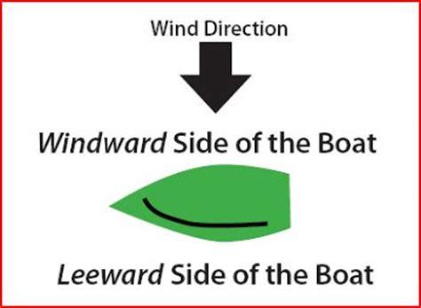 windward leeward diagram 404 not found