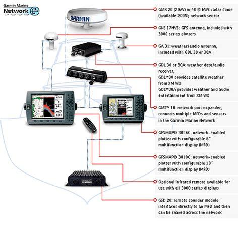 humminbird ethernet wiring diagrams wiring diagram