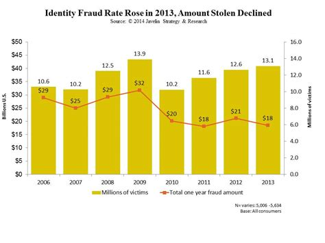 Report Identity Fraud On by A New Identity Fraud Victim Every Two Seconds In 2013 According To Javelin Strategy