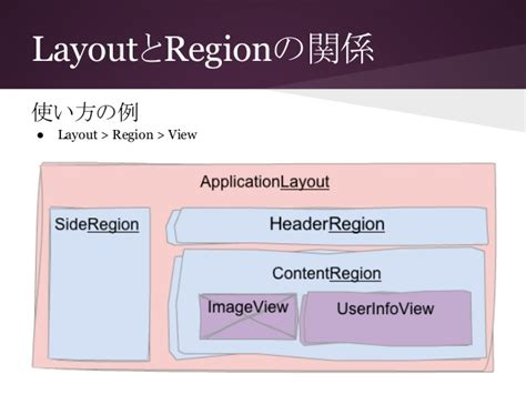 marionette layout view template introduction to marionette js jscafe14