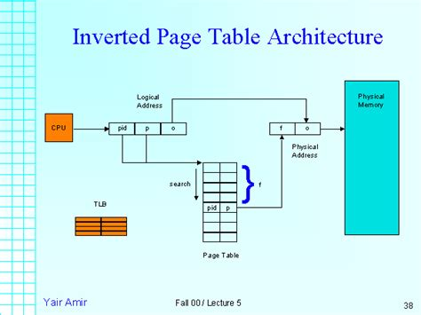 Inverted Page Table by Inverted Page Table Architecture