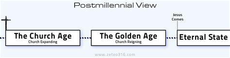 s revelation from a literalist futurist premillennialst point of view books millennial definitions zeteo 3 16
