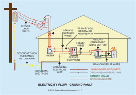 high resistance grounding diagram zig zag grounding