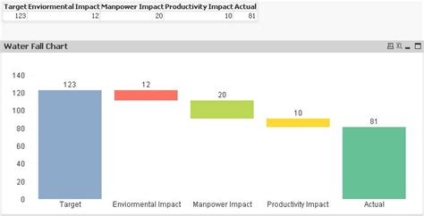 best tutorial for qlikview create waterfall chart in qlikview business intelligence