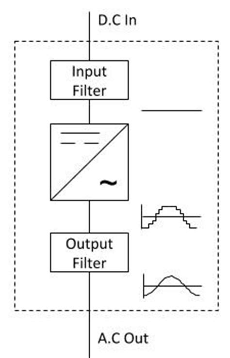 inverter block diagram working how d c to a c inverters work