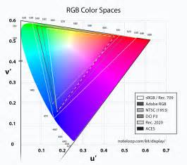 color spaces color space