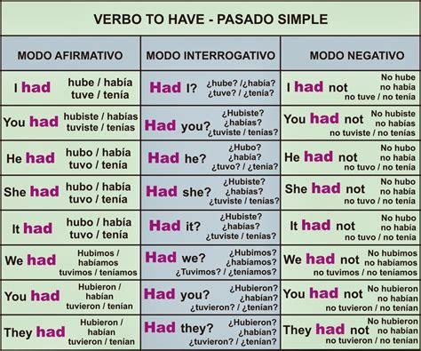 preguntas en ingles negativo cultura y tic verbo to have tener o haber