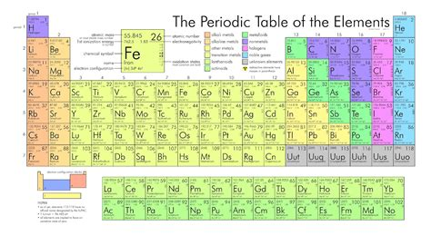 u on the periodic table 166ontcorp apps ptable periodic table android app