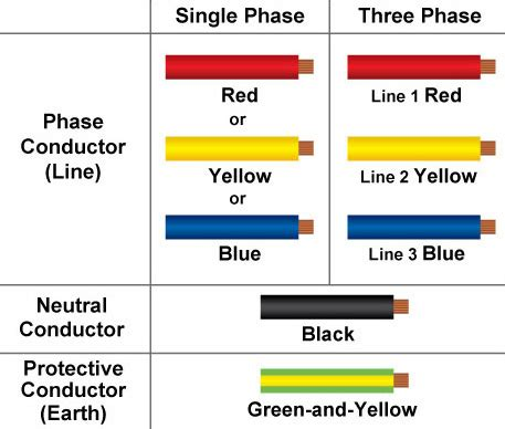 electric colors new cable colour code for electrical installations