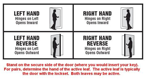 How To Tell Right Or Left Door by I Dig Hardware 187 Door Handing