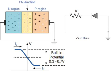 semiconductor diodes theory project theory diode theory gt pn junction biasing characteristic