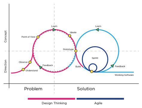 design thinking lean startup agile design thinking methods practice in agile software