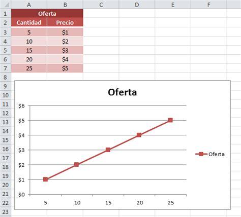 c mo graficar cuadros para ni os de preescolar ehow en c 243 mo hacer una curva de oferta y demanda en excel excel