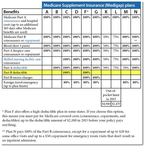 supplement plan f aarp medicare supplement plan f circuit diagram maker