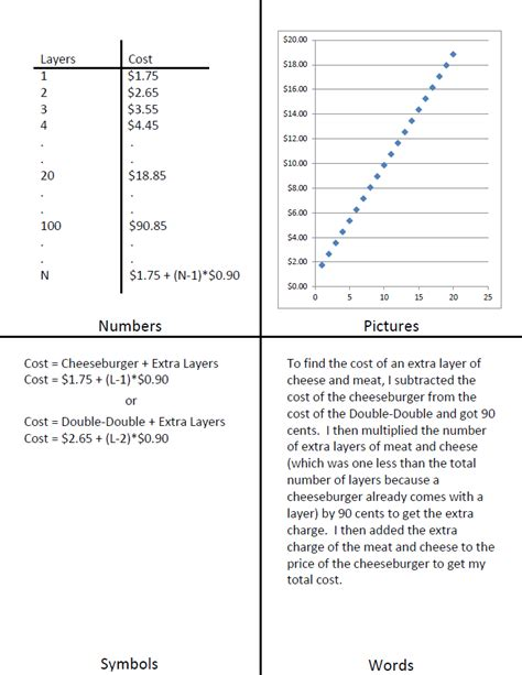 Linear Functions Worksheet by Math Worksheets Linear Functions Graphing Linear And