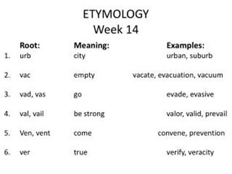 ppt etymology powerpoint presentation id:5145010