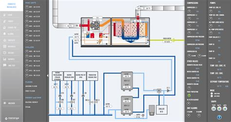 building management system bms automation of building