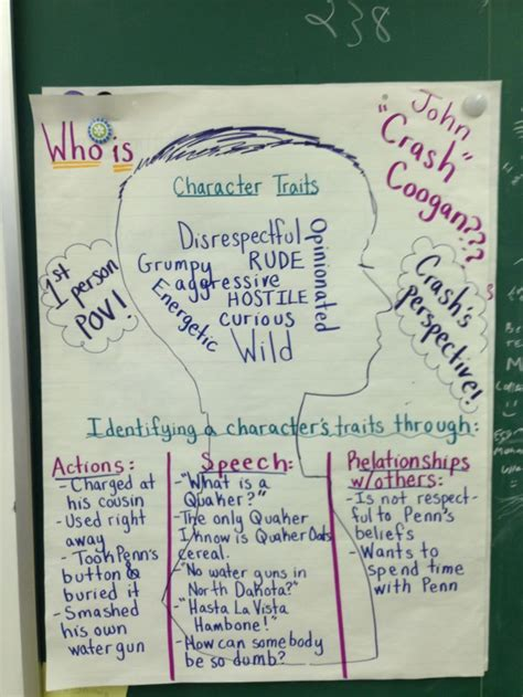 Crash By Jerry Spinelli Worksheets by Best 25 Character Traits Graphic Organizer Ideas On
